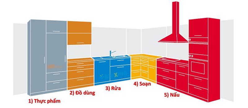 Kích thước tiêu chuẩn các khoang bếp