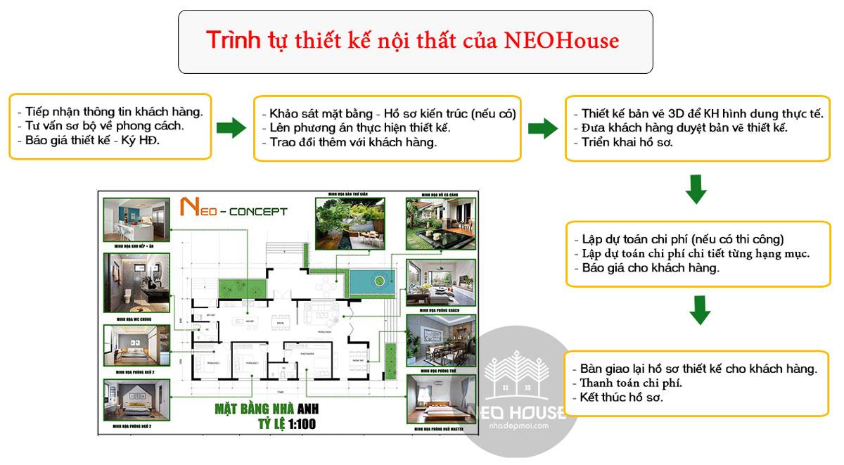 Quy trình thiết kế nội thất của NEOHouse