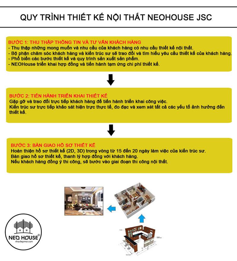 Quy trình thiết kế nội thất tại NEOHouse